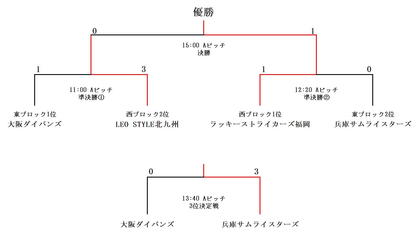 西日本リーグ2019順位決定トーナメント表